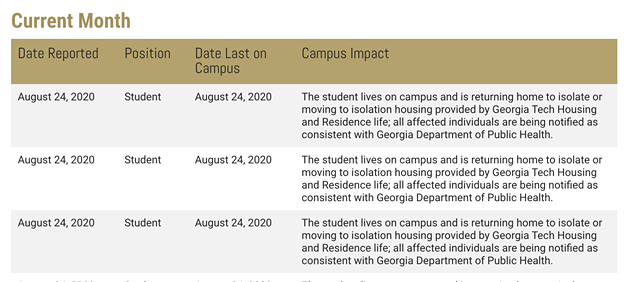 Georgia Tech gives daily infection updates, with details on each case. No other university in Georgia comes close to this level of transparency.