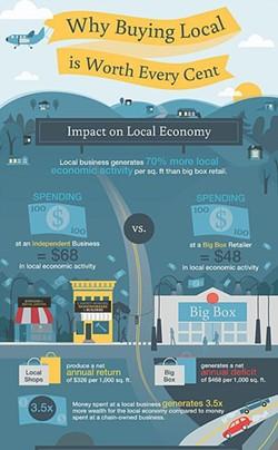 Un gráfico muestra a los miembros de la comunidad por qué la compra de productos locales vale cada centavo.  - CORTESÍA GRÁFICA DE COMPRA LOCAL