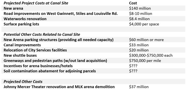 Table of costs associated with the planned arena