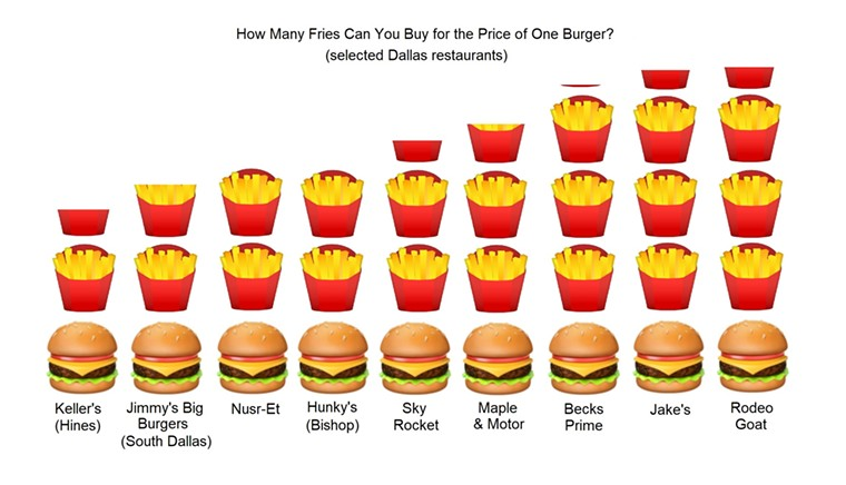 Yes, I used the Apple burger emoji and the Google fry emoji. If you noticed this, you're a great big nerd. - BRIAN REINHART