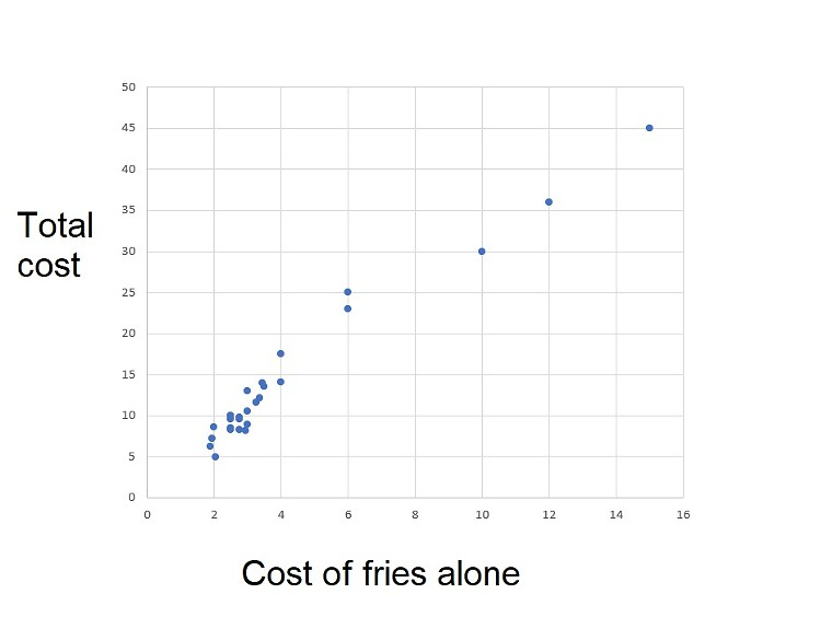 The cost of fries alone charted against the total cost of a meal. At the low end, most fries cost very similar amounts of money, even if your total bill can end up quite different. - BRIAN REINHART