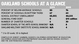 Oakland schools at a glance; - click here to read chart.