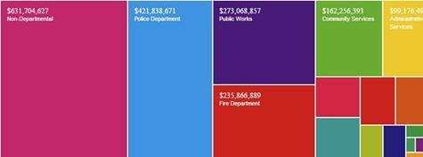 An Open Budget Oakland visualization of the Mayors proposed spending for 2013-15.