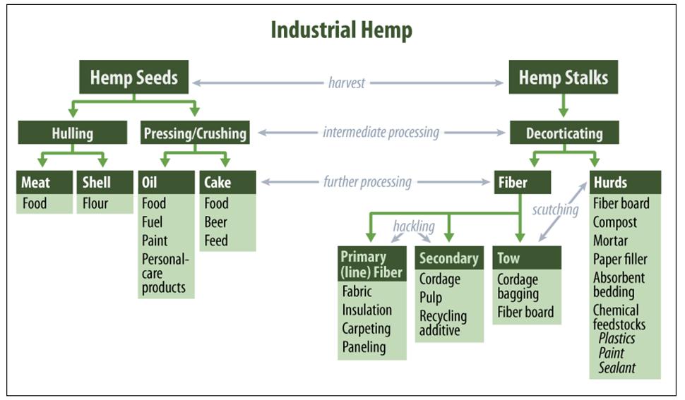 Hemp product chart
