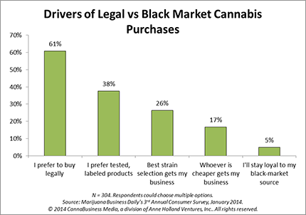 Noone is loyal to their weed hookup, survey finds
