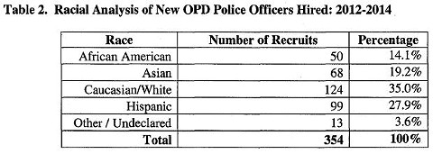 Oakland Police Department African American Recruitment Efforts report, page 3.