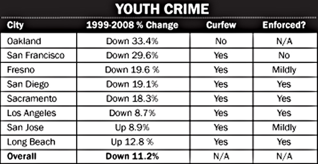 Teen and the crime rate