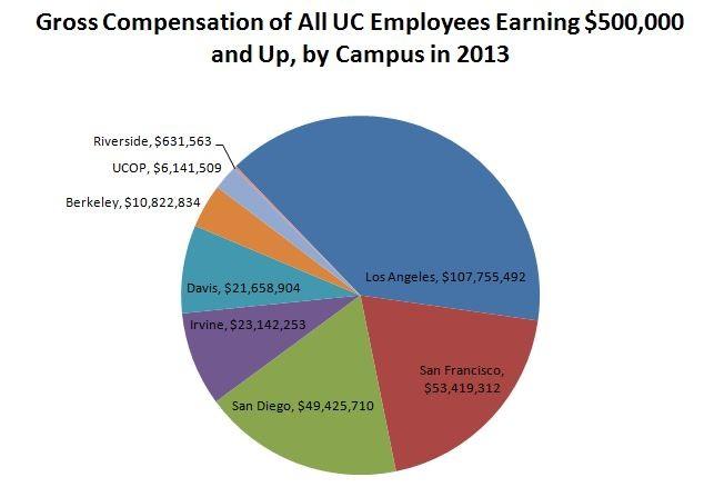 Sources: https://ucannualwage.ucop.edu/wage/ and http://ucpay.globl.org/