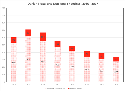 Fatal and non-fatal shootings have declined in Oakland since the implementation of Ceasefire. - ANTHONY BRAGA AND ROD K. BRUNSON.