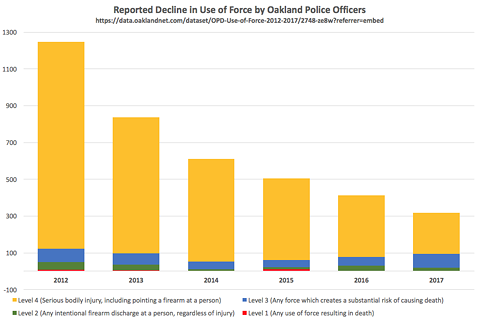 In 2012, OPD officers reported 1,246 Level 4 use of force incidents. By 2017, this had dropped to 317. The largest decline was in Level 4 incidents, including pointing firearms at people and striking with hands and feet or using holds.