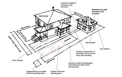 A diagram of a secondary housing unit behind a single family home. - CITY OF SANTA CRUZ