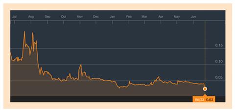 HEMP stock cratering. - BLOOMBERG