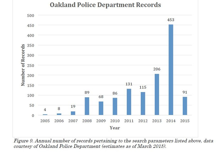 Oakland police records show a recent spike in calls regarding homeless camps. - UC BERKELEY