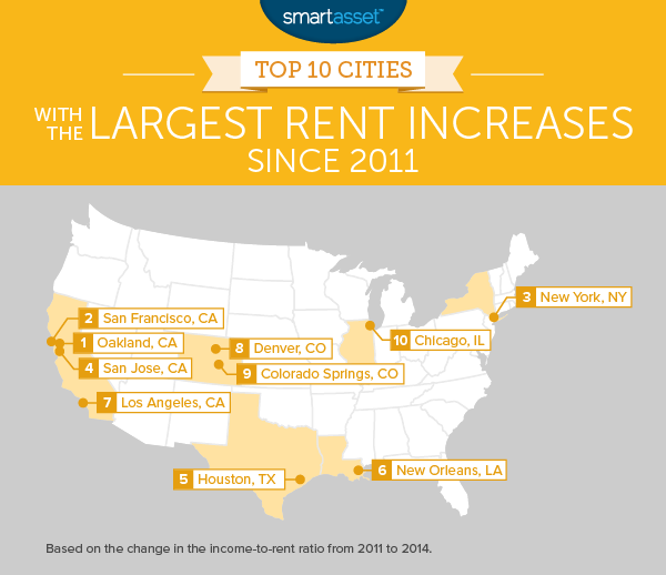 Homes For Rent Bay Area Ca: Study: Oakland's Housing Affordability Crisis Is The Worst