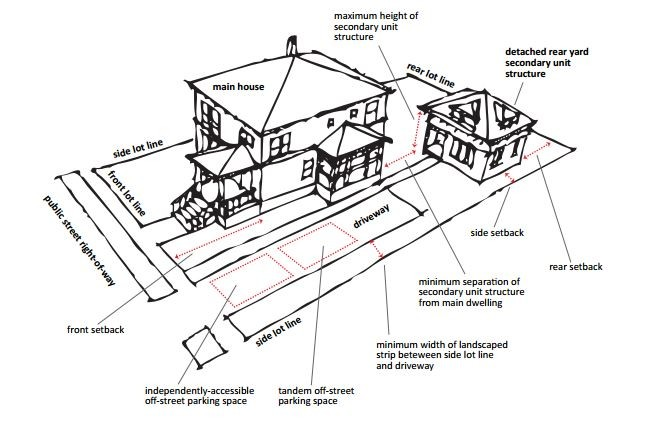 A diagram of a secondary housing unit behind a single family home. - CITY OF SANTA CRUZ