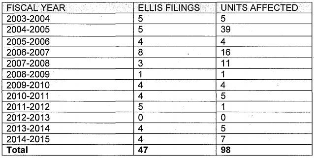 There were four Ellis Act filings in the 2014-2015 fiscal year affecting seven Oakland apartments. - CITY OF OAKLAND