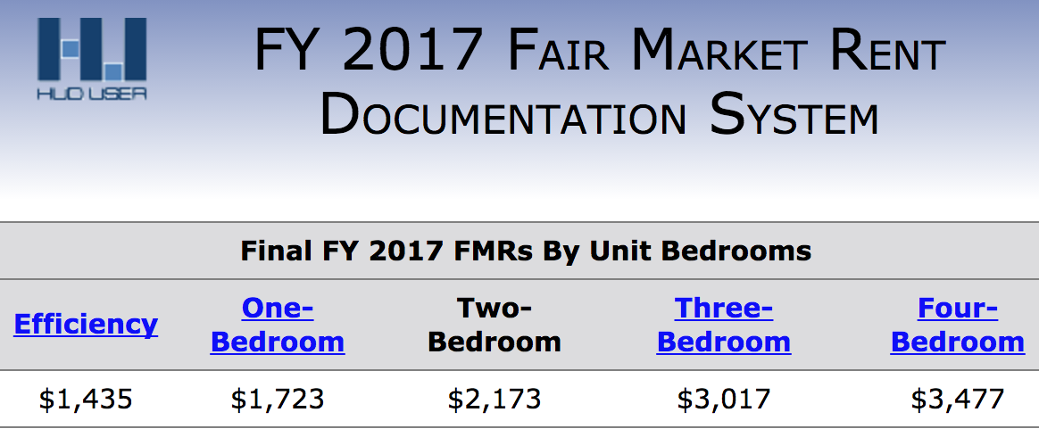 According to HUD, the going rent for a vacant two-bedroom apartment in Oakland is $2,173.