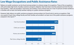 Employees of certain industries like fast food are forced to rely on public assistance more often. - UC BERKELEY LABOR CENTER