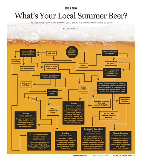 What's Your Local Summer Beer?