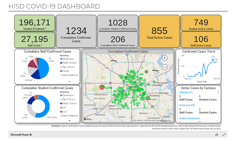 Houston ISD had reported 1,234 total COVID cases on its campuses this school year as of Tuesday afternoon. - SCREENSHOT