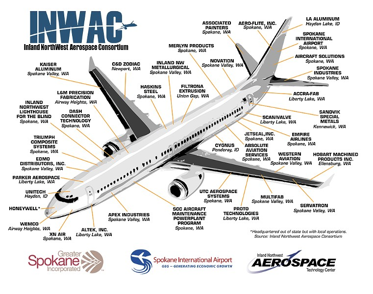 A graphic from the Inland Northwest Aerospace Consortium showcases a broad range of area companies that contribute to the aerospace industry.