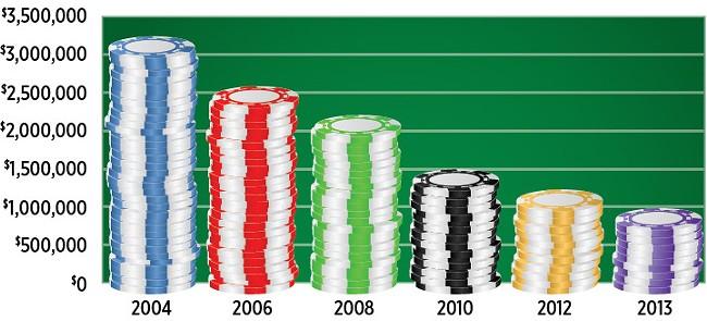 Hugo's casino revenue - JESSIE SPACCIA