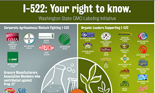 No on 522 has raised more money than any other initiative campaign in Washington history