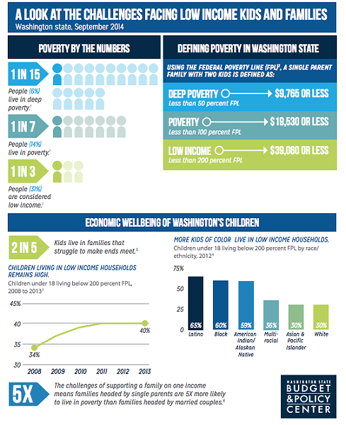WASHINGTON STATE BUDGET AND POLICY CENTER