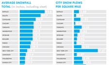 Spokane gets <i>Atlantic</i> write-up for its snowplows