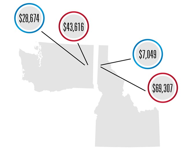 Since spring of 2015, when politicians began announcing their White House bids, Democratic candidates (blue) have raised $28,674 from Spokane and nearby, as well as $7,049 from North Idaho. Republicans (red) have raised $43,616 from Spokane and nearby and $69,307 from donors in North Idaho.