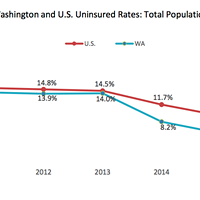 Study: Washington's uninsured rate dropped to record lows under ACA but could go up again