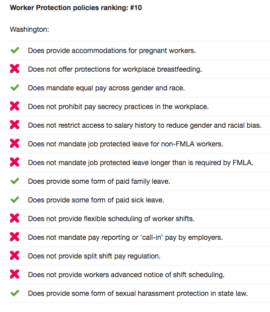 WASHINGTON'S RANKINGS FOR WORKER PROTECTIONS, OXFAM