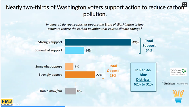 A slide from a presentation highlighting some of the results of FM3 Research conducted with about 1,200 Washington state voters the week of the November 2018 election. - CLIMATE SOLUTIONS/FM3 RESEARCH SURVEY