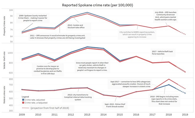 DANIEL WALTERS INFOGRAPHIC; FBI AND COMPSTAT DATA