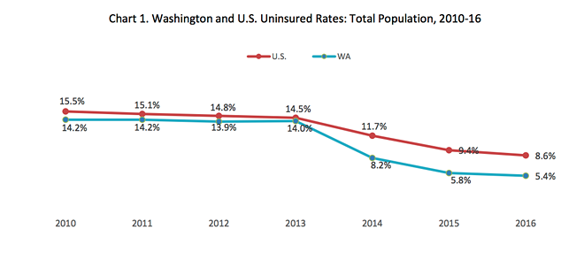 """According to an OFM report released Jan. 31, """"Estimates from 2010-13 show that prior to the start of ACA coverage provisions in 2014, Washington's uninsured rate hovered at about 14 percent. For the next three years, the uninsured rate continually dropped to 8.2 percent in 2014, 5.8 percent in 2015 and 5.4 percent in 2016. The uninsured rate in each of the three years resulted in a new record low in Washington."""" - WASHINGTON STATE OFFICE OF FINANCIAL MANAGEMENT"""