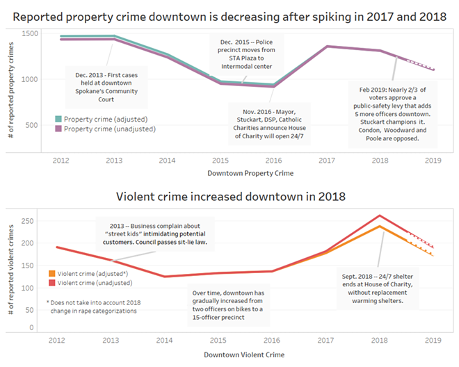 The Inlander crunched the numbers last year and found that downtown property crime has been decreasing since an apparent increase in 2017. Downtown violent crime, meanwhile, spiked in 2018. - DANIEL WALTERS GRAPH; DATA FROM SPD'S COMPSTAT
