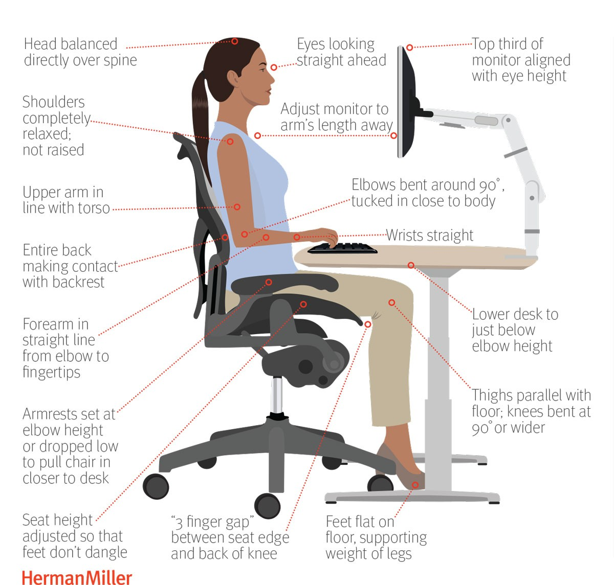 GRAPHIC COURTESY OF HERMAN MILLER