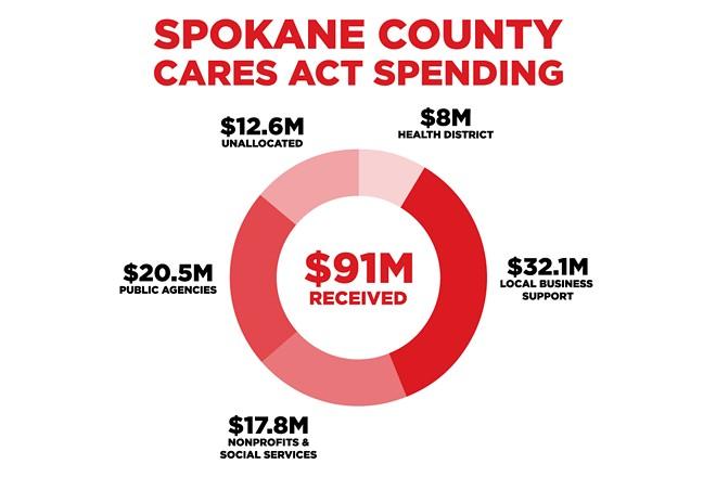 spokane-cares-chart.jpg.jpg