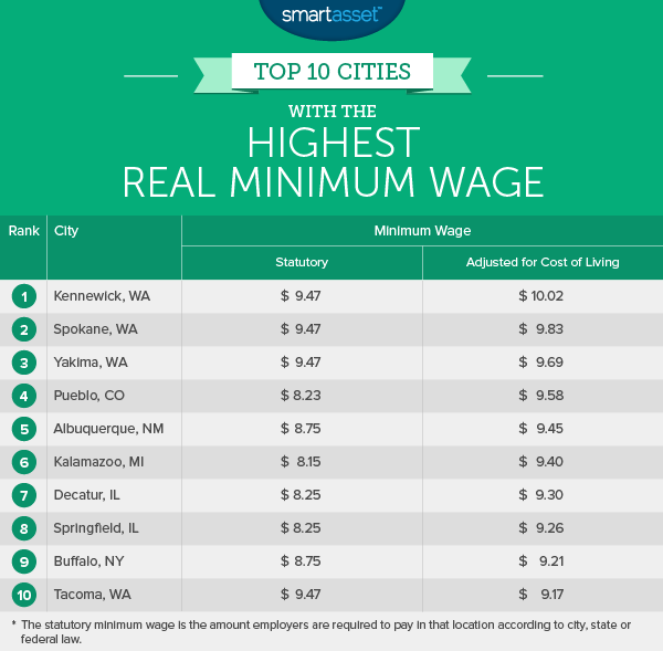 minimum_wage_1_highest.png