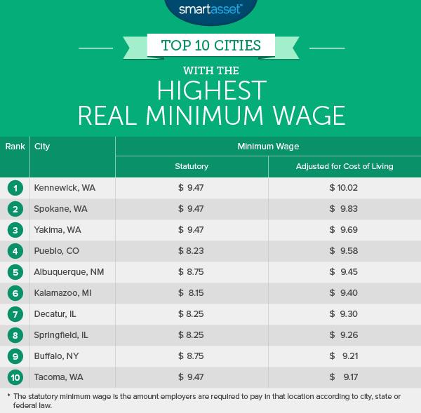 minimum_wage_1_highest.png