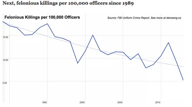 killing_per_100_000_since_1989.png
