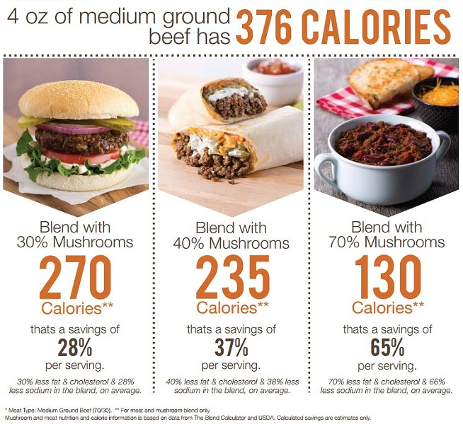 Check out how many calories those mushrooms can save you when blended with ground beef. - MUSHROOM COUNCIL