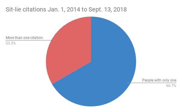 sit-lie_citations_jan._1_2014_to_sept._13_2018.png