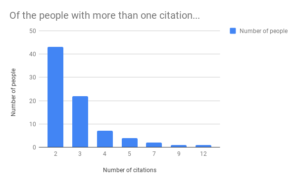 of_the_people_with_more_than_one_citation...png