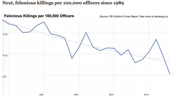 killing_per_100_000_since_1989.png