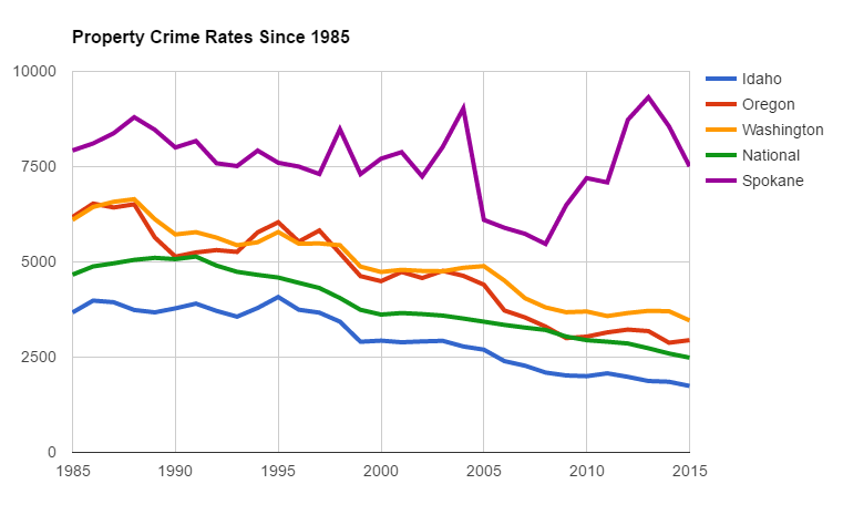 Property crime rates per 100,000. The apparent plunge in property crimes in Spokane in 2005 is a bit deceptive — the county eliminated the Crime Check phone number that same year, making it harder to report property crimes. In 2008, Crime Check was established, and it rose back to its baseline level - DANIEL WALTERS GRAPH