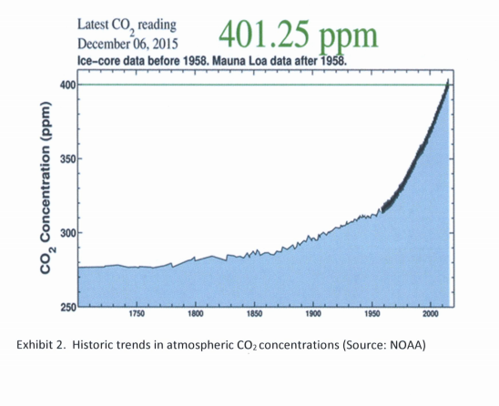 co2_goingup_necessitydef.png