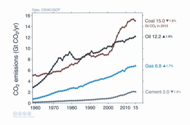 co2_source_oilcoal_necessitydef.png