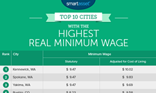 If you MUST live on minimum wage, Spokane's a great place to do it