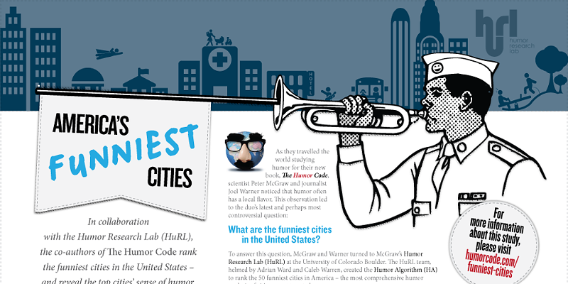 50 Funniest Cities